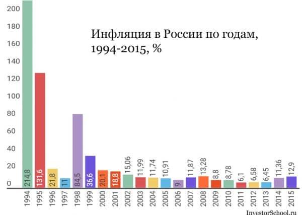 Инфляция в России по годам, 1994-2015