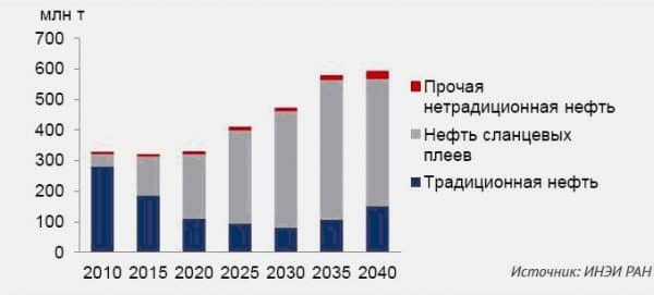 прогноз по объему добычи сланцевой нефти