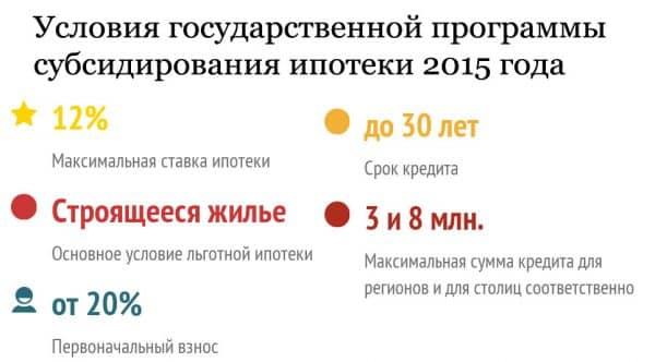 Условия государственной программы субсидирования ипотеки 2015 года