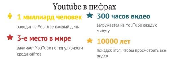 Youtube в цифрах