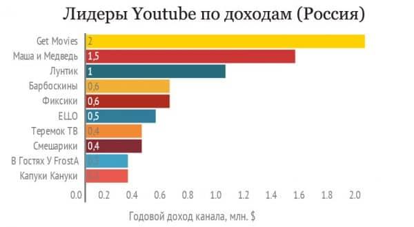Российски лидеры youtube по доходам