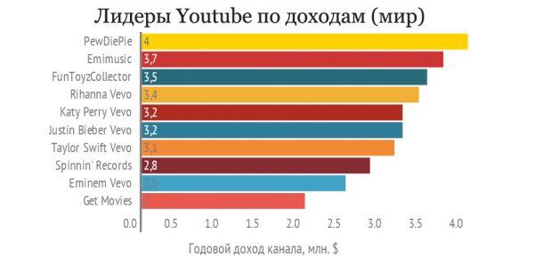Мировые лидеры youtube по доходам