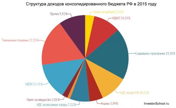 Структура доходов консолидированного бюджета РФ 2015