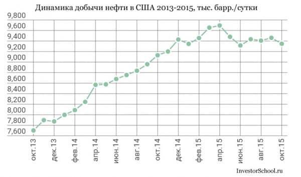 Динамика добычи нефти в США 2013-2015