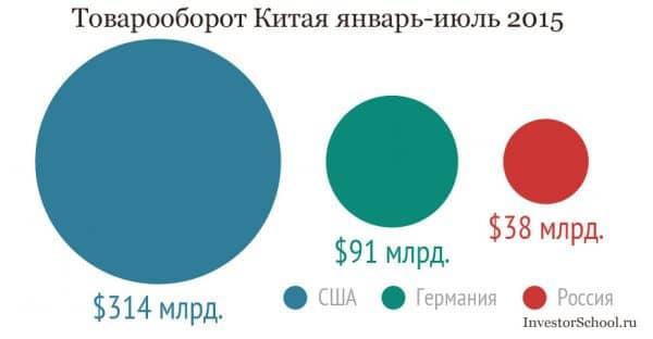 Товарооборот Китая 2015 с США Россией и Германией в сравнении