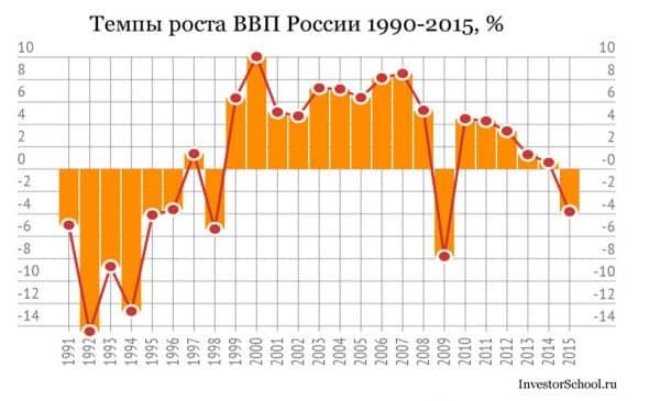 Темпы роста ВВП России по годам