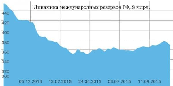 dinamika_rezervov