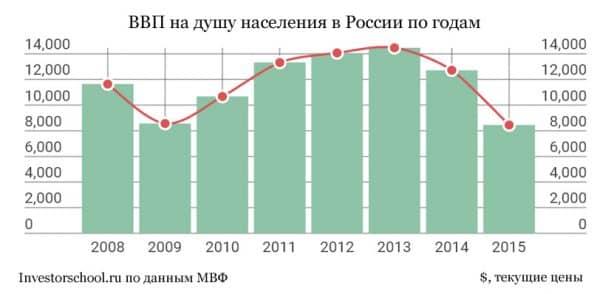 ВВП на душу населения в России по годам
