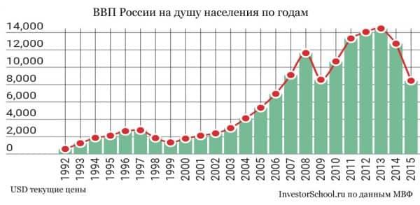ВВП России на душу населения по годам