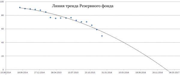 Линия тренда Резервного фонда