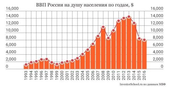 ВВП России на душу населения по годам график