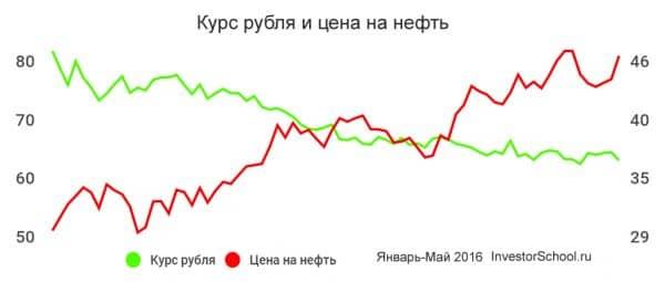 курс рубля в мае 2016