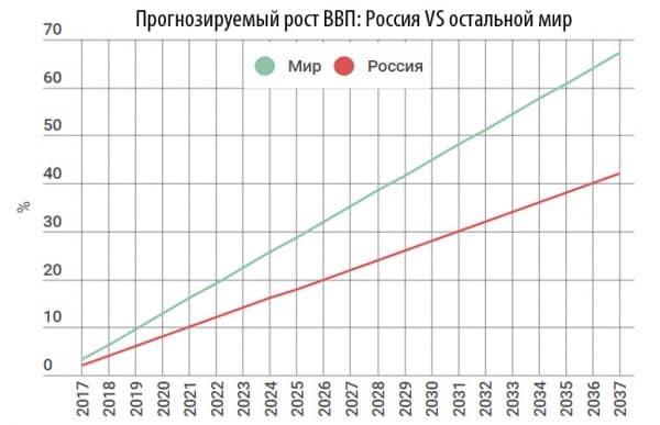 График прогноза роста ВВП для России на 20 лет от МЭР