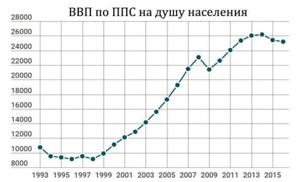 ВВП по ППС России на душу населения по годам график