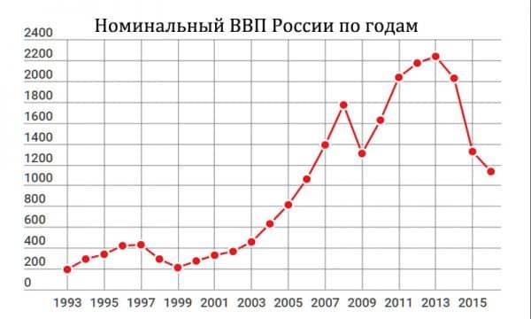 номинальный ВВП России 2016 в долларах США по годам график