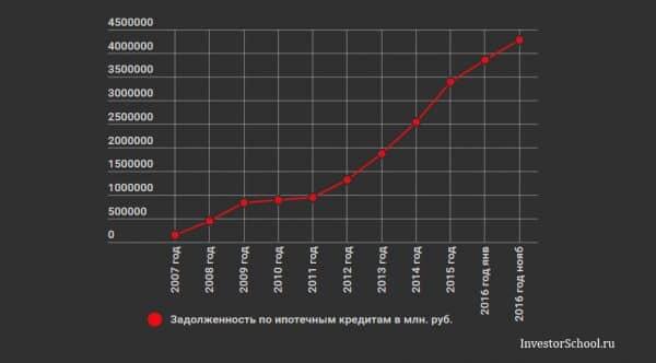 задолженность россиян по ипотеке 2007-2016