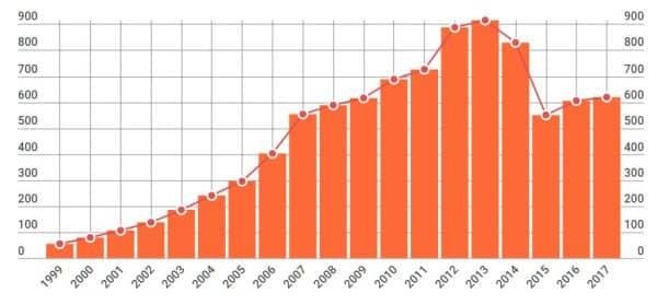 средняя зарплата в РФ 1999-2017 в долларах