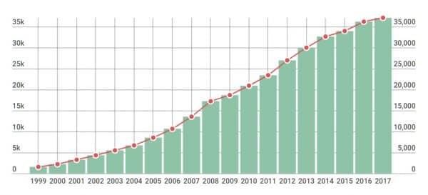 средняя зарплата в россии 1999-2017 в рублях