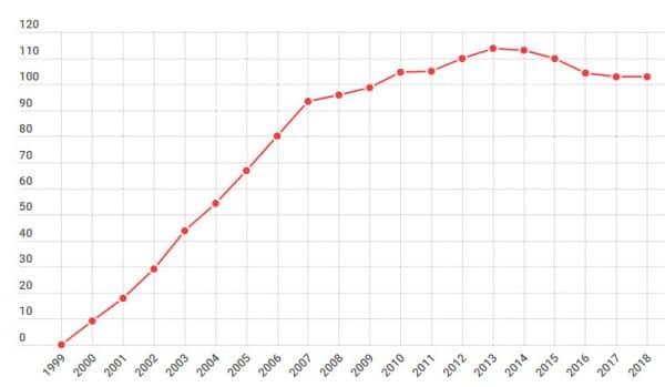 Реальные доходы населения РФ 2000-2018