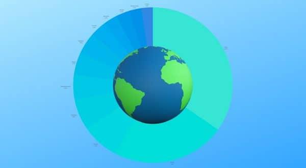 Доля участия стран в мировом ВВП 2018
