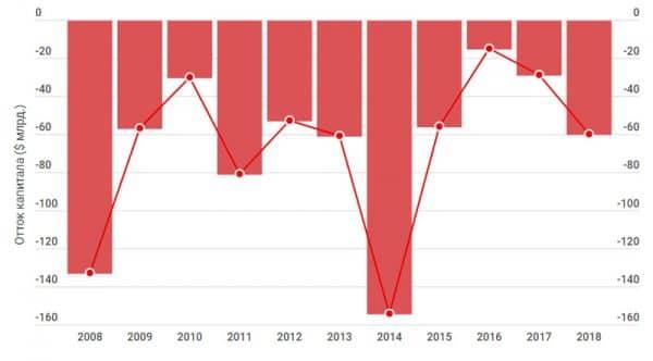 отток капитала из РФ 2008-2018