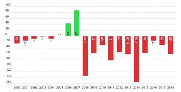 отток капитала 2000-2018
