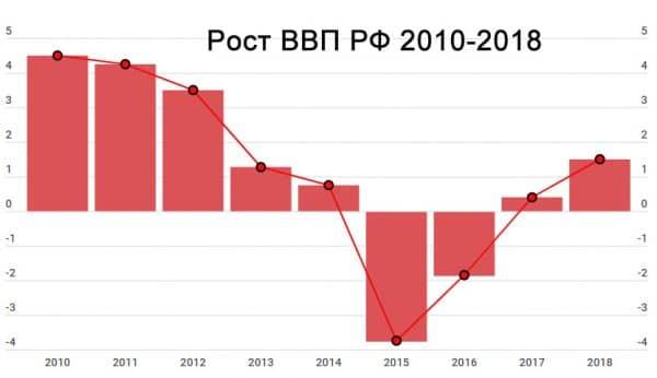 Рост ВВП РФ 2010-2018