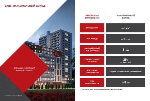 Инвестиции в апартаменты: выгодно и надежно