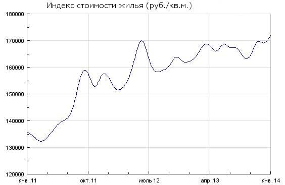 цены на недвижимость в России по годам