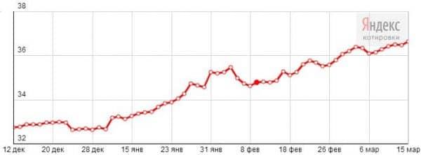 курс доллара на март