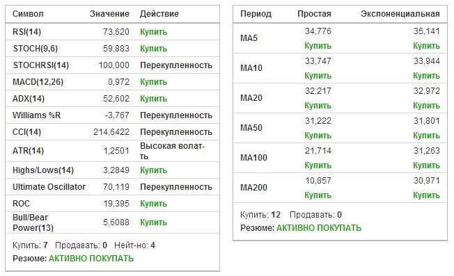 Технический анализ пары доллар/рубль