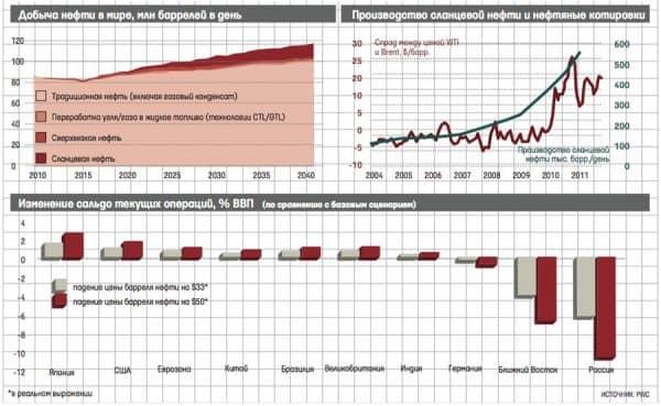 прогнозы по сланцевой нефти