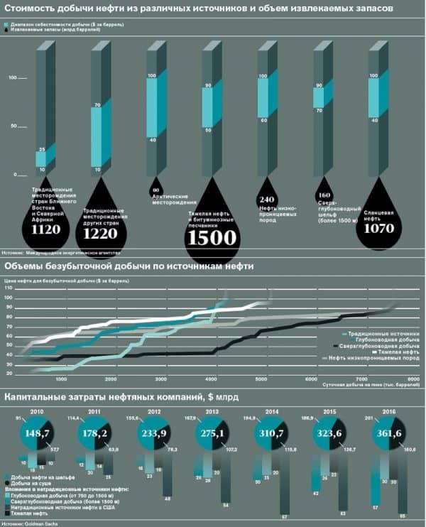 стоимость добычи нефти