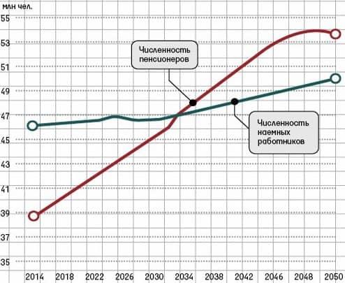 график демаграфического дефицита для ПФР