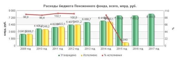 Прогноз расходов ПФР