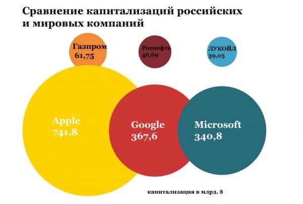Сравнение капитализаций российских  и мировых компаний