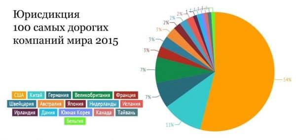 Юрисдикция самых дорогих компаний мира 2015