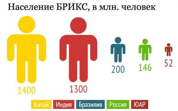 Население БРИКС