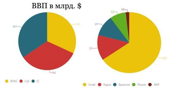 Распределение ВВП по странам БРИКС