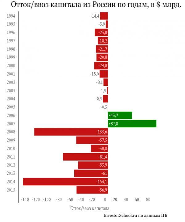 отток капитала из России статистика по годам 1994-2015