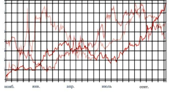 график курса доллара исторический