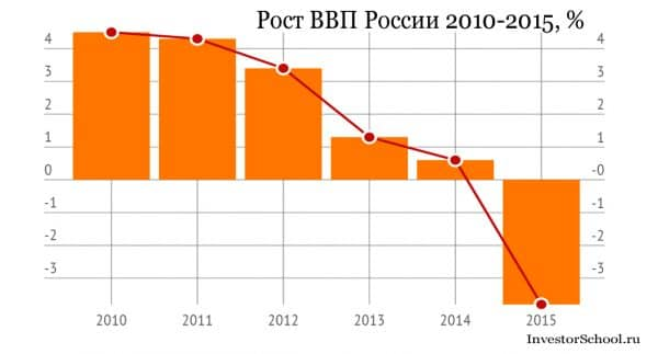 рост ВВП России 2010-2015