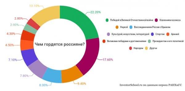 Чем гордятся россияне