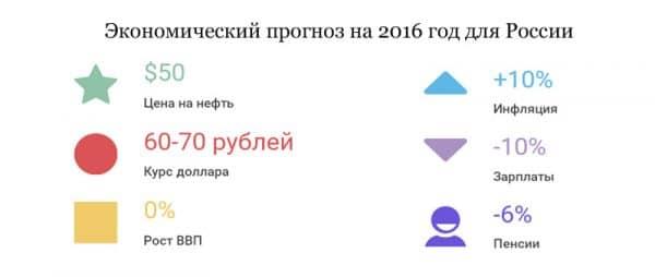 Экономический прогноз на 2016 год для России в цифрах