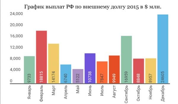 корреляция графика выплат по внешнему долгу РФ и курса доллара