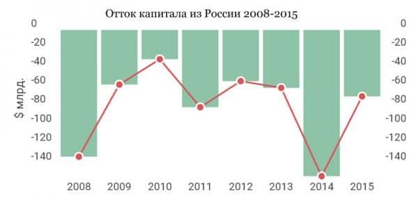 отток капитала из России 2008-2015