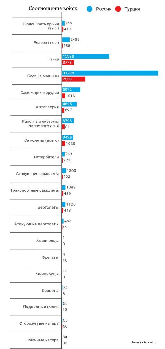 соотношение войск россии и турции