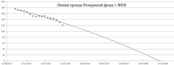 Когда кончатся деньги ФНБ и Резервного фонда?