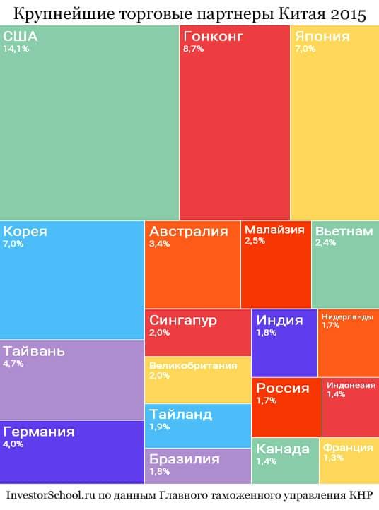Товарооборот Китая в 2015 по странам