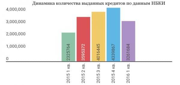 Динамика количества выданных кредитов по данным НБКИ
